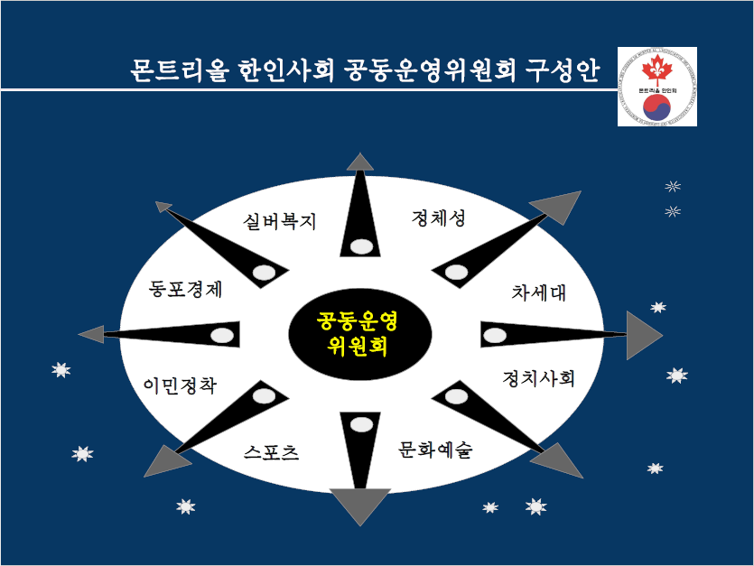 한인사회 공동운영위원회 구성안.png